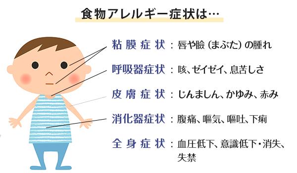食物アレルギー症状